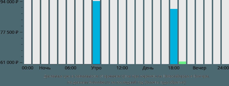 Динамика цен в зависимости от времени вылета из Новосибирска в Калгари