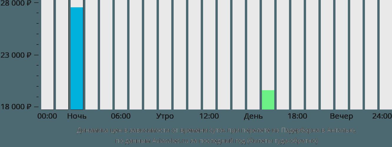 Динамика цен в зависимости от времени вылета из Падерборна в Анталью