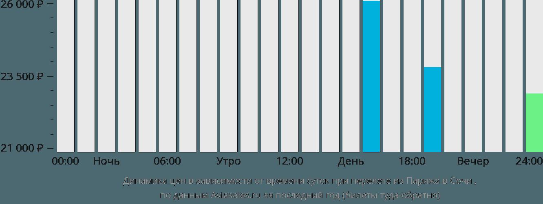 Динамика цен в зависимости от времени вылета из Парижа в Сочи