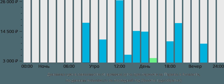 Динамика цен в зависимости от времени вылета из Парижа в Аликанте