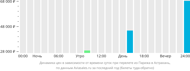 Динамика цен в зависимости от времени вылета из Парижа в Астрахань