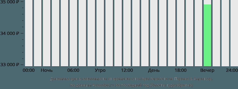 Динамика цен в зависимости от времени вылета из Парижа в Амритсар