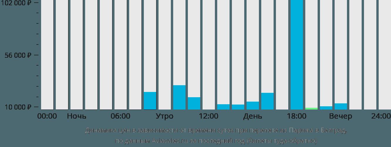 Динамика цен в зависимости от времени вылета из Парижа в Белград