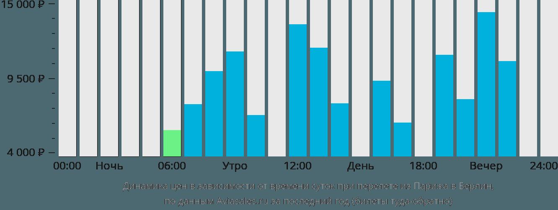 Динамика цен в зависимости от времени вылета из Парижа в Берлин
