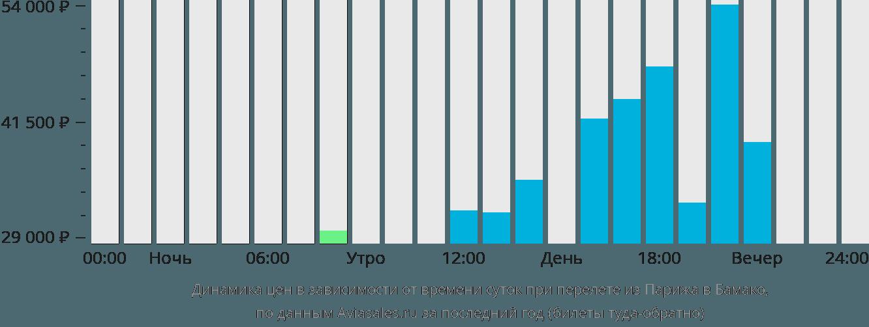 Динамика цен в зависимости от времени вылета из Парижа в Бамако