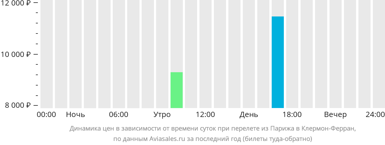 Динамика цен в зависимости от времени вылета из Парижа в Клермон-Ферран