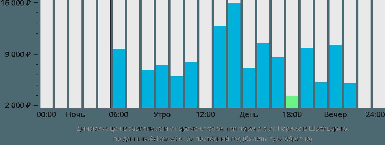 Динамика цен в зависимости от времени вылета из Парижа в Швейцарию