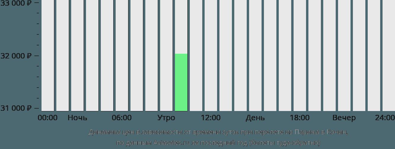 Динамика цен в зависимости от времени вылета из Парижа в Кочин