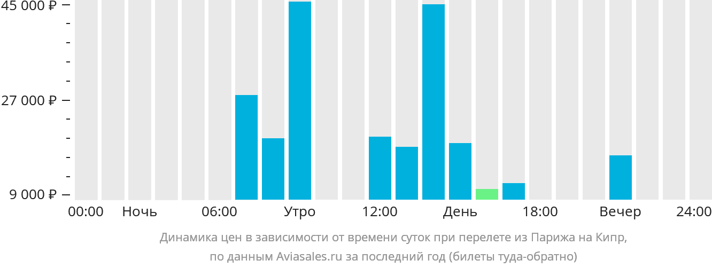 Динамика цен в зависимости от времени вылета из Парижа на Кипр