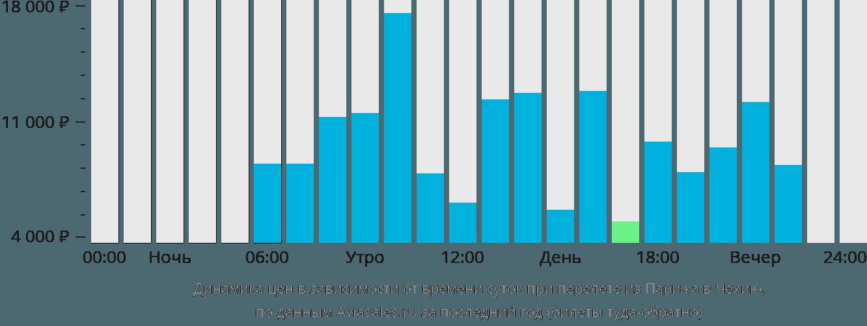 Динамика цен в зависимости от времени вылета из Парижа в Чехию
