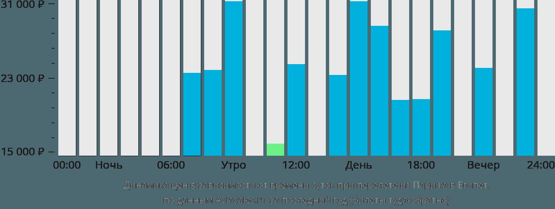 Динамика цен в зависимости от времени вылета из Парижа в Египет