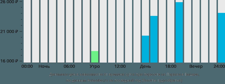 Динамика цен в зависимости от времени вылета из Парижа в Бишкек