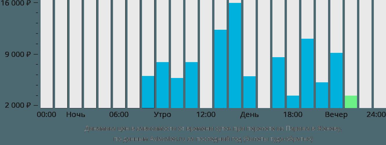 Динамика цен в зависимости от времени вылета из Парижа в Женеву