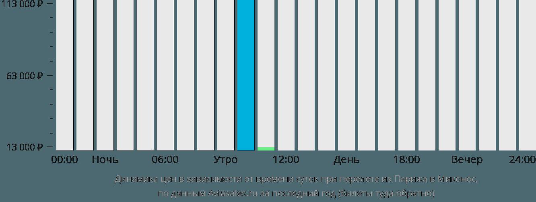 Динамика цен в зависимости от времени вылета из Парижа в Миконос