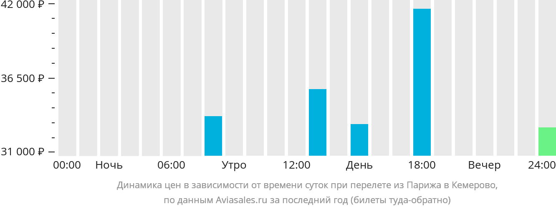 Динамика цен в зависимости от времени вылета из Парижа в Кемерово