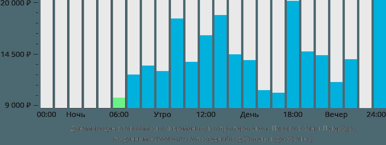 Динамика цен в зависимости от времени вылета из Парижа в Санкт-Петербург