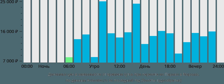 Динамика цен в зависимости от времени вылета из Парижа в Марокко
