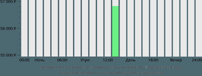 Динамика цен в зависимости от времени вылета из Парижа в Монте-Карло