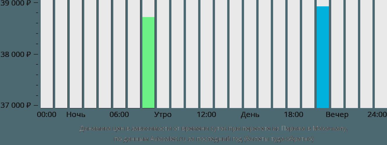Динамика цен в зависимости от времени вылета из Парижа в Махачкалу