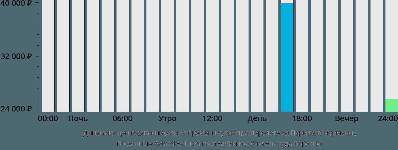 Динамика цен в зависимости от времени вылета из Парижа в Мурманск