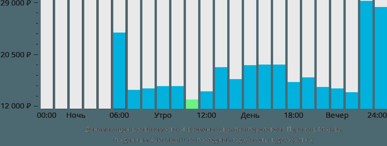 Динамика цен в зависимости от времени вылета из Парижа в Москву