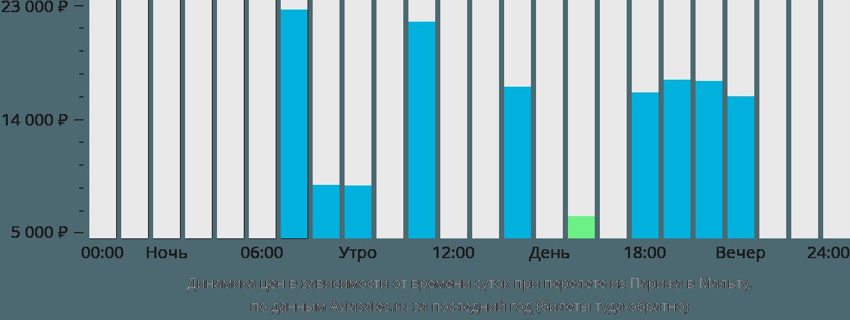 Динамика цен в зависимости от времени вылета из Парижа в Мальту
