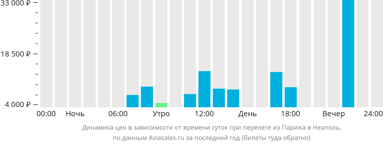 Динамика цен в зависимости от времени вылета из Парижа в Неаполь