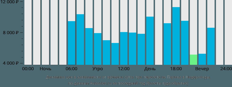 Динамика цен в зависимости от времени вылета из Парижа в Нидерланды