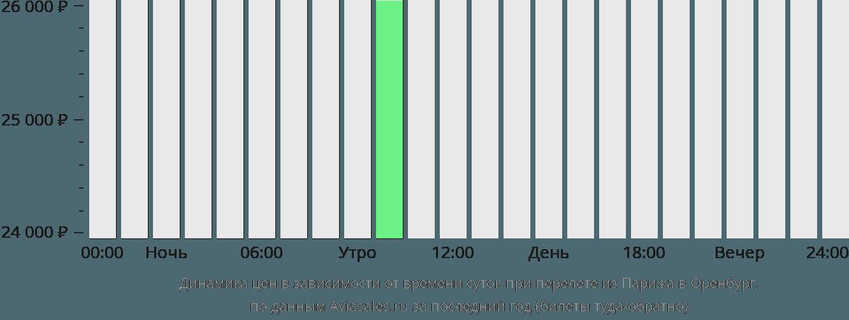 Динамика цен в зависимости от времени вылета из Парижа в Оренбург