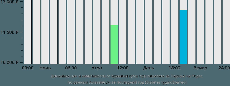 Динамика цен в зависимости от времени вылета из Парижа на Родос