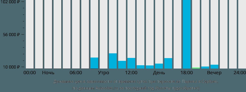 Динамика цен в зависимости от времени вылета из Парижа в Сербию