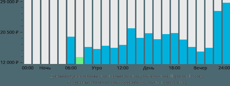 Динамика цен в зависимости от времени вылета из Парижа в Россию