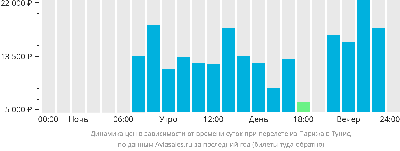 Динамика цен в зависимости от времени вылета из Парижа в Тунис
