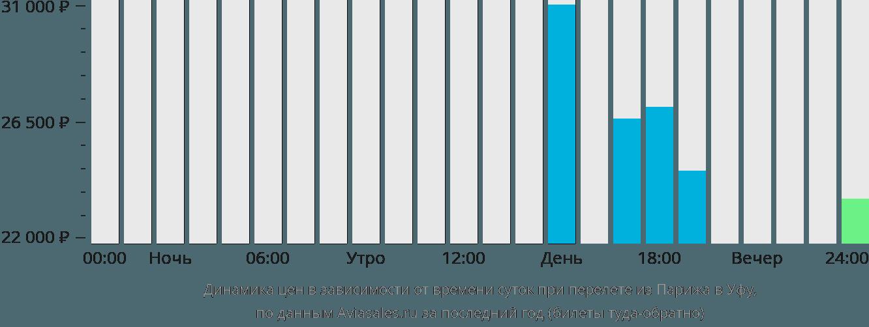 Динамика цен в зависимости от времени вылета из Парижа в Уфу