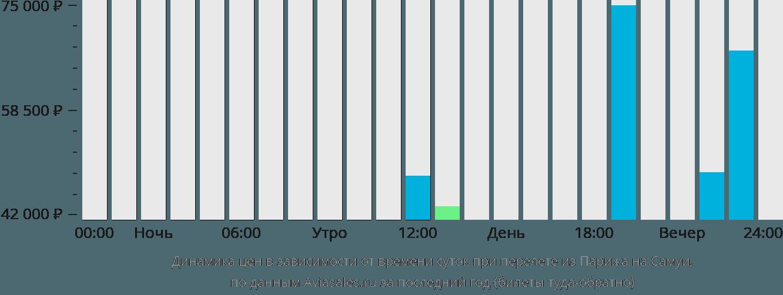 Динамика цен в зависимости от времени вылета из Парижа на Самуи