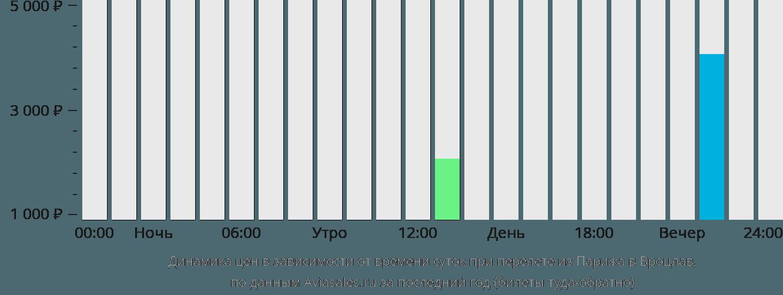 Динамика цен в зависимости от времени вылета из Парижа в Вроцлав