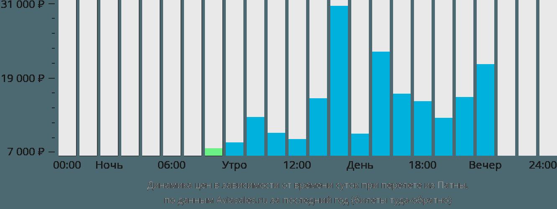 Динамика цен в зависимости от времени вылета из Патны
