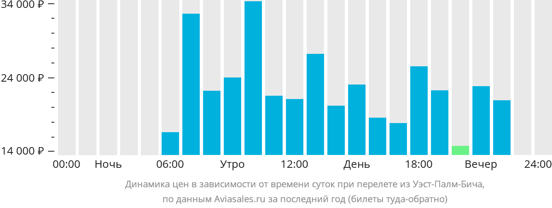 Динамика цен в зависимости от времени вылета из Уэст-Палм-Бича