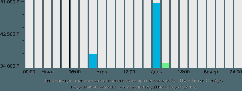 Динамика цен в зависимости от времени вылета из Уэст-Палм-Бича в Стамбул