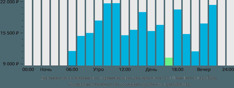 Динамика цен в зависимости от времени вылета из Уэст-Палм-Бича в Нью-Йорк