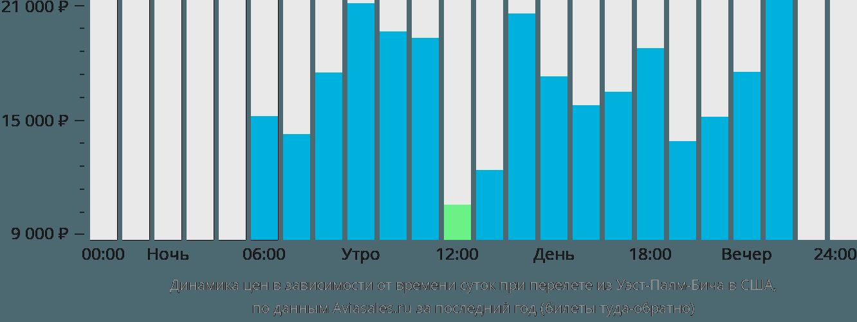 Динамика цен в зависимости от времени вылета из Уэст-Палм-Бича в США
