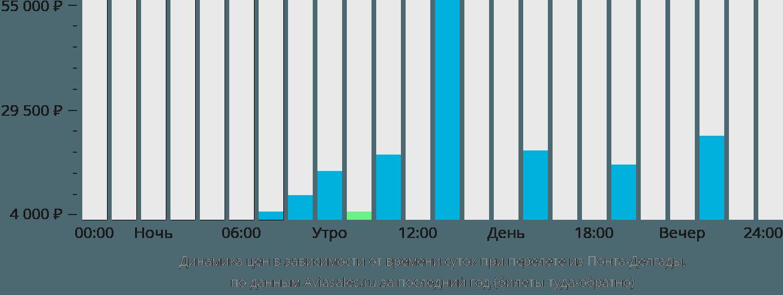 Динамика цен в зависимости от времени вылета из Понта-Делгады
