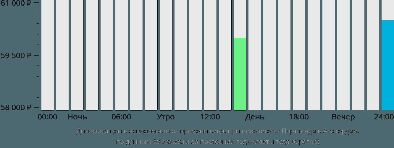 Динамика цен в зависимости от времени вылета из Портленда в Амстердам