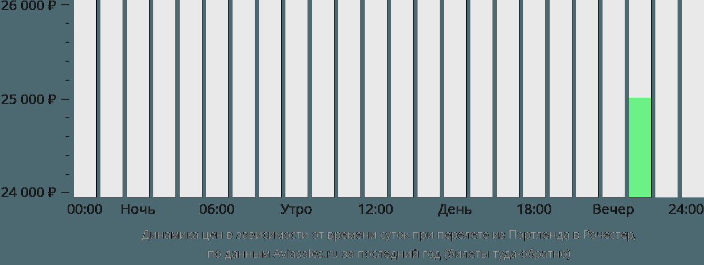 Динамика цен в зависимости от времени вылета из Портленда в Рочестер