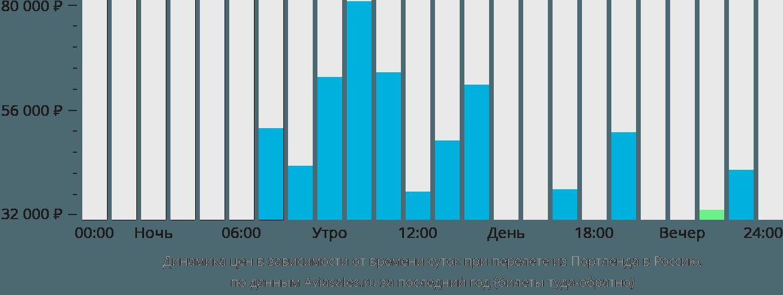 Динамика цен в зависимости от времени вылета из Портленда в Россию