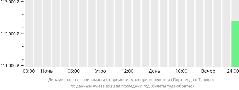 Динамика цен в зависимости от времени вылета из Портленда в Ташкент