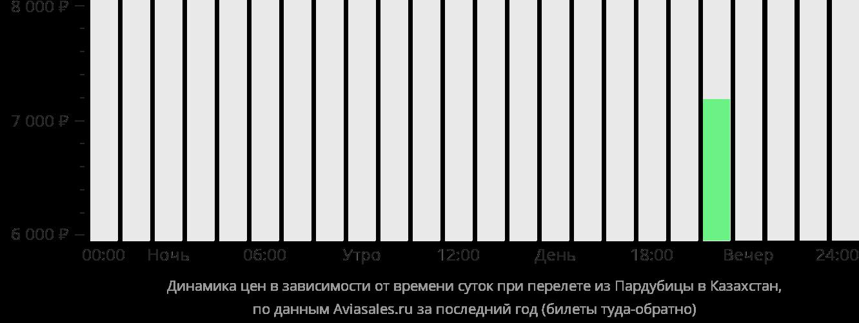Динамика цен в зависимости от времени вылета из Пардубице в Казахстан