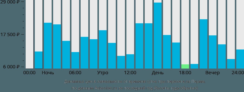 Динамика цен в зависимости от времени вылета из Перми