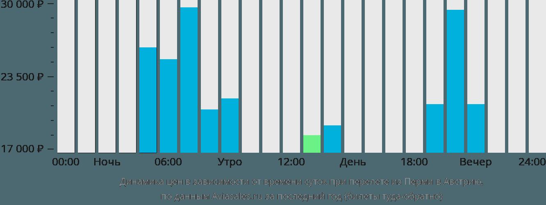 Динамика цен в зависимости от времени вылета из Перми в Австрию