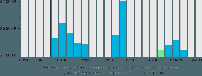 Динамика цен в зависимости от времени вылета из Перми в Барселону